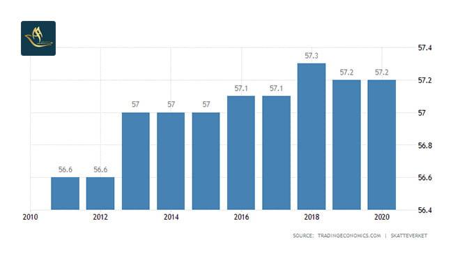 تمکن مالی سوئد   نرخ مالیات بر درآمد شخصی
