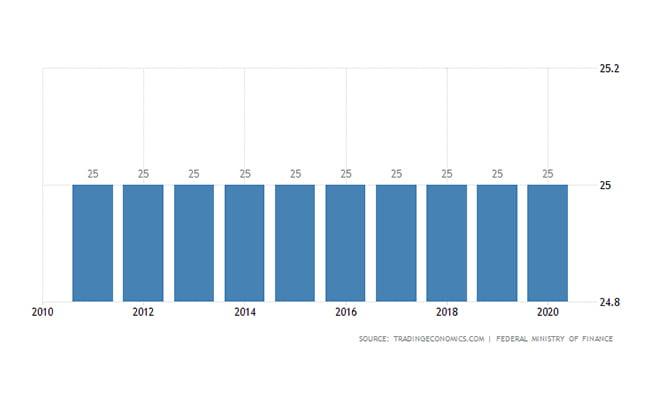 سرمایه گذاری در اتریش | نرخ مالیات شرکت