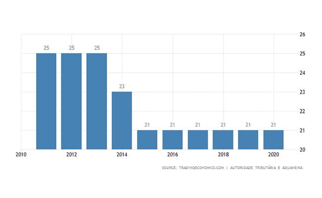 ثبت شرکت پرتغال | نرخ مالیات شرکت