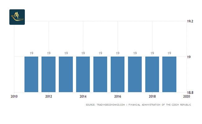 سرمایه گذاری چک | نرخ مالیات شرکت