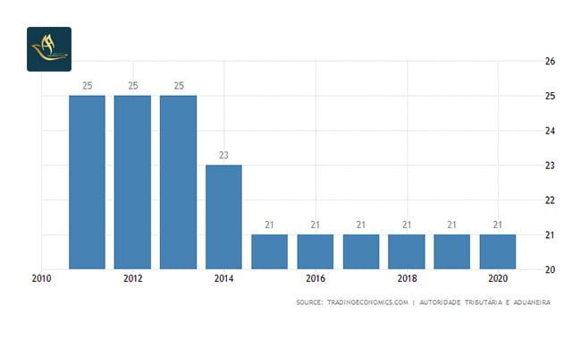 سرمایه گذاری پرتغال | نرخ مالیات شرکت