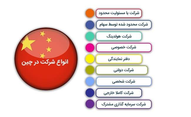 انواع مهاجرت اقامت ثبت شرکت در چین