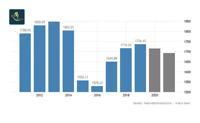 نرخ تولید ناخالص داخلی کانادا