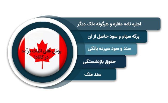 روش های اثبات درآمد تمکن مالی کانادا