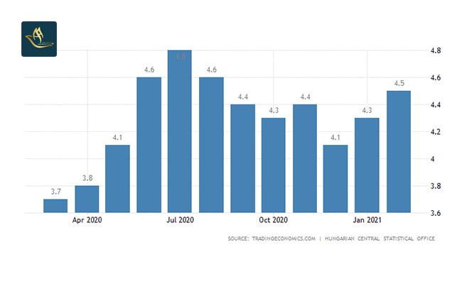ثبت شرکت در مجارستان | نرخ بیکاری