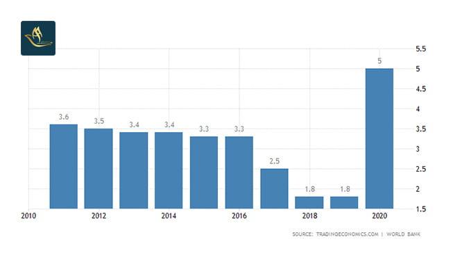 نرخ بیکاری در عمان