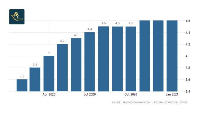 اقامت کاری آلمان | نرخ بیکاری
