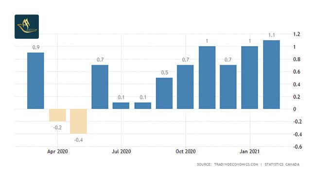 نرخ تورم در کانادا