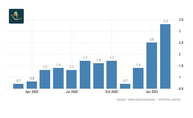 نرخ تورم در نروژ