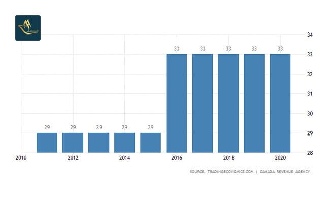 نمودار نرخ مالیات در کانادا