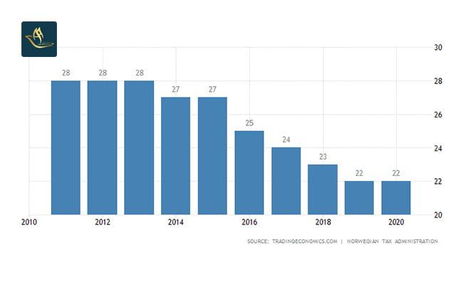 نرخ مالیات در نروژ