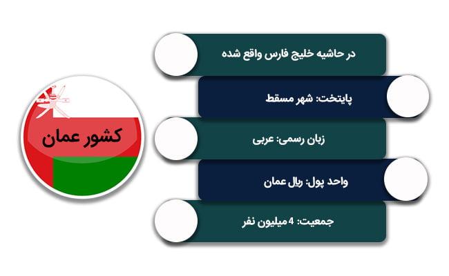 شرایط عمومی کار در عمان
