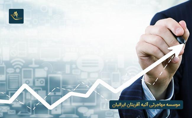 مهاجرت و اقامت سرمایه گذاری امارات | شرایط سرمایه گذاری در امارات