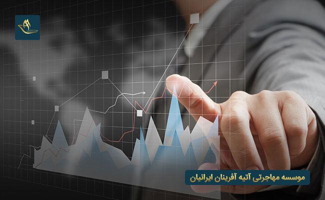 سرمایه گذاری در امارات از طریق کارآفرینی