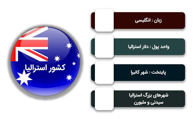 شرایط عمومی کشور استرالیا