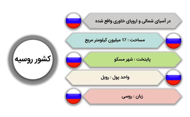 شرایط عمومی کشور روسیه