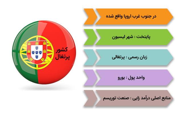 شرایط عمومی کشور پرتغال