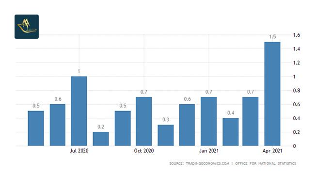 نرخ تورم (Inflation Rate)