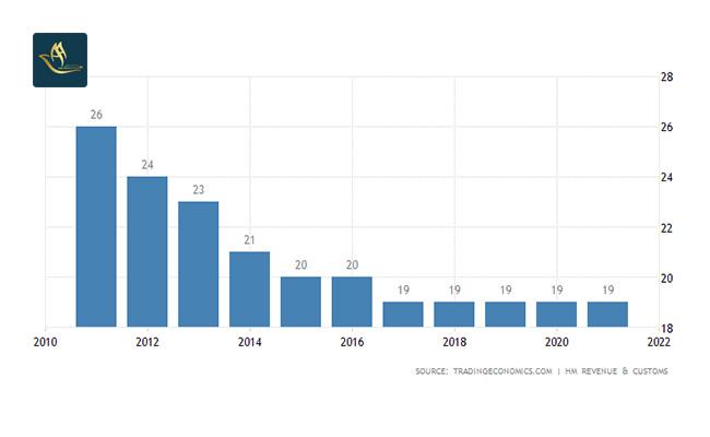 نرخ مالیات شرکت ها (Corporate Tax Rate)
