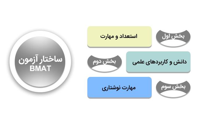 ساختار آزمون BMAT و محتوای آزمون