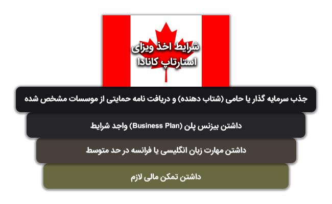 شرایط اخذ ویزای استارتاپ کانادا