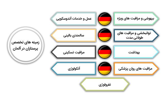 زمینه های تخصص پرستاران در آلمان