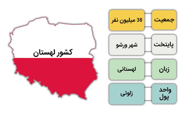 لیست مشاغل مورد نیاز در لهستان و شرایط عمومی