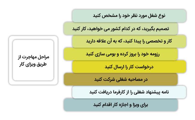 مراحل مهاجرت از طریق ویزای کار