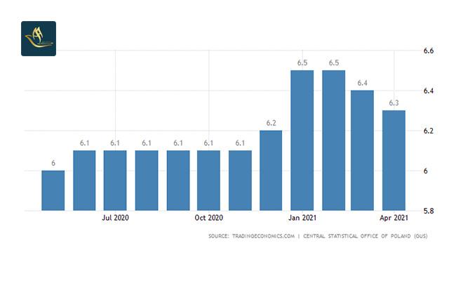 نرخ بیکاری در لهستان