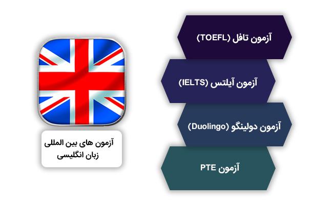 انواع آزمون های بین المللی زبان انگلیسی