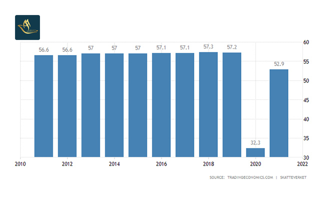 نرخ مالیات شرایط و هزینه های زندگی در سوئد