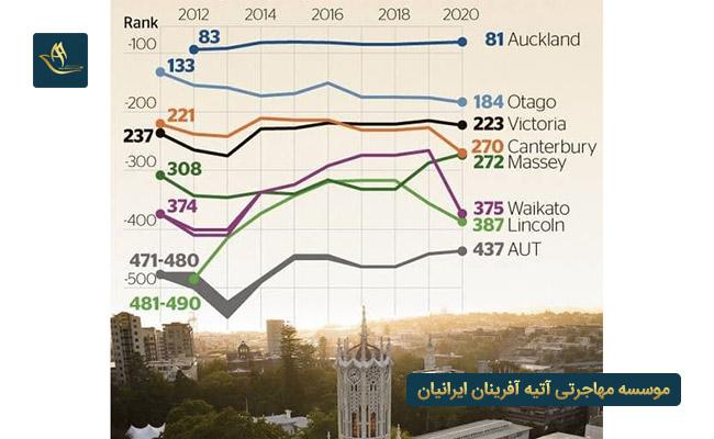 رنک دانشگاه های برتر در نیوزلند